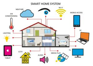 Smart Home System